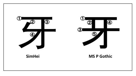stroke order diagram wiring diagram 4 Stroke Diagram kanji stroke diagram wiring diagram todaykanji stroke order diagrams wiring diagram data oreo muscular dysfunction diagram